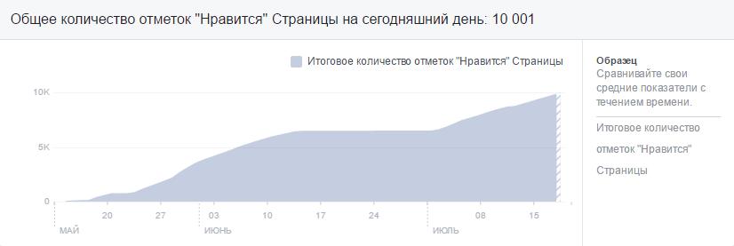 primer-targetinga-Facebook-10000-podpischikov
